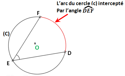 l'arc intercepté par un angle